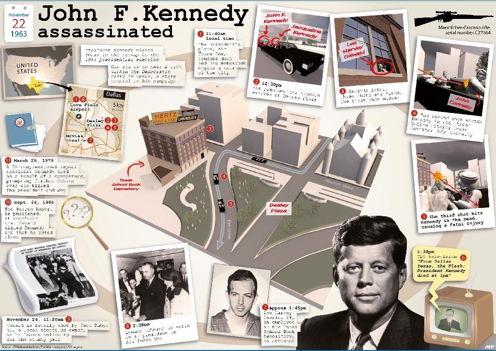 Timeline of the assassination of US president John F. Kennedy on November 22, 1963 in Dallas, Texas (AFP Photo/Sophie Ramis, jfs/gil/mh)