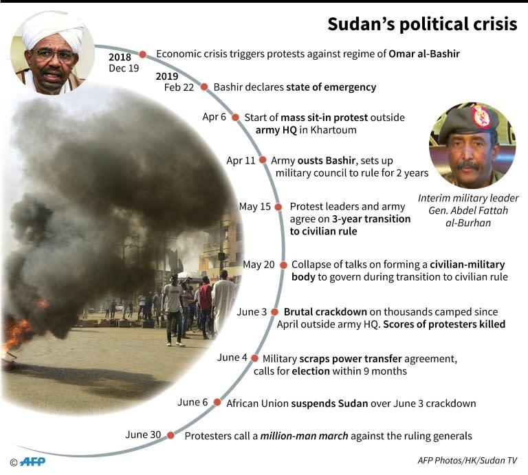 Chronology of Sudan's political crisis (AFP Photo/)