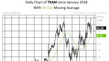 Software Stock Could Surge Into February