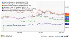 Put This High-Yield Renewable Energy Stock on Your Watch List Now