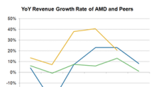 Will AMD Perform Better than Intel in 2019?