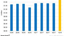 3M's Health Care Segment Revenue Rose but Margins Were Constant