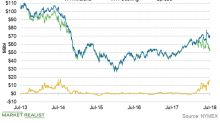 WTI Spreads Near Four-Year High: How It Impacts MLPs