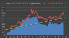 《貴金屬》COMEX黃金下跌2.8% ETF持倉增加