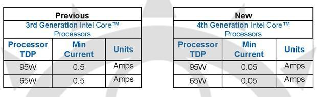 Intel Haswell's idle states reportedly won't play well with some power supplies