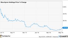 Why Shares of Blue Apron Holdings Jumped 11% Today