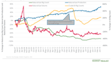 Rising Rigs Might Add More Downside to Natural Gas