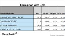 A Look at the Correlation of Precious Metal Miners