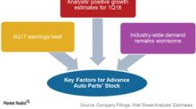Why Advance Auto Parts Is Outperforming Its Peers in 1Q18