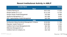Why Morgan Stanley Sold MLPs during Q1 2018
