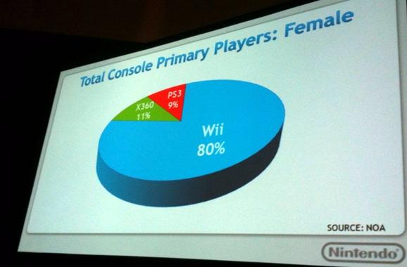Nintendo Wii has lion's share of female console gamers