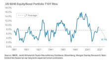 Morgan Stanley: Gloomy Outlook for Stock and Bond Returns