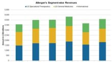 A Closer Look at Allergan's Business Segments in Q2 2018