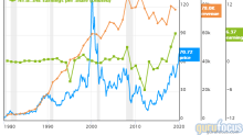 5 Guru Stocks Outperforming the Market