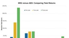 NRG Energy's Returns Beat Peers in the Last Few Years