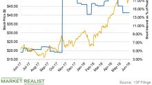 DBO,RSOL : Summary for Invesco DB Oil Fund - Yahoo Finance