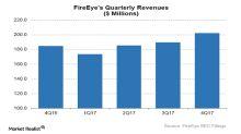Why FireEye-Finjan Settlement Is a Win for Shareholders