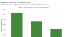 Will Natural Gas's Spike Sustain?