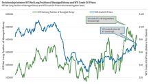 WTI Oil: Are Hedge Funds Cutting Risk?