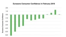 Eurozone Consumer Confidence Signals Weaker Economy