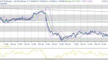 Dopo i dati e politica monetaria, assestamenti posizioni varie
