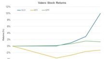 How Did Valero Stock Perform on Earnings Release Day?