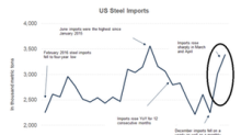 US Steel Imports Rose in April, Rest of 2018 Could Be Different