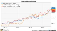 3 Stocks That Tripled in Just 12 Months