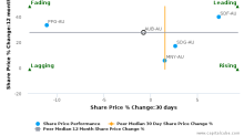AUB Group Ltd. breached its 50 day moving average in a Bearish Manner : AUB-AU : December 12, 2017