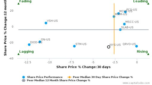 IXYS Corp. breached its 50 day moving average in a Bullish Manner : IXYS-US : July 11, 2016