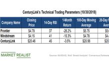 Key Technical Levels in CenturyLink Stock ahead of Q3 Results