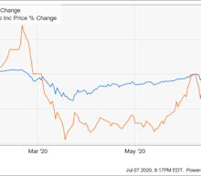 Why Avis Budget Group Gave Up 29% in the First Half of the Year