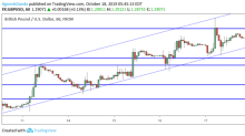 GBP/USD Daily Forecast – All Eyes on Weekend Vote