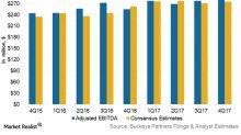 Buckeye Partners Posted Better-than-Expected 4Q17 Earnings