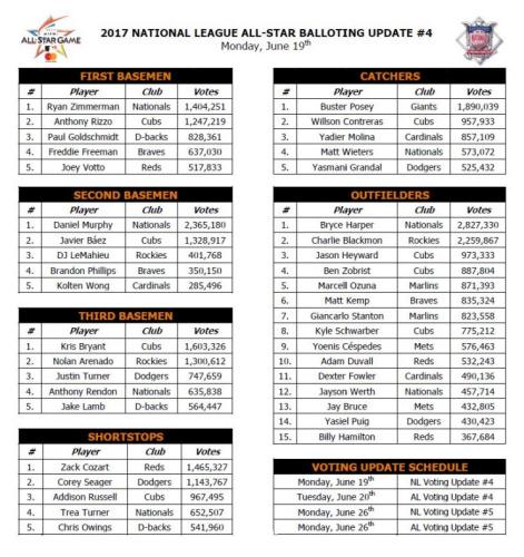 The latest NL All-Star tally (MLB)
