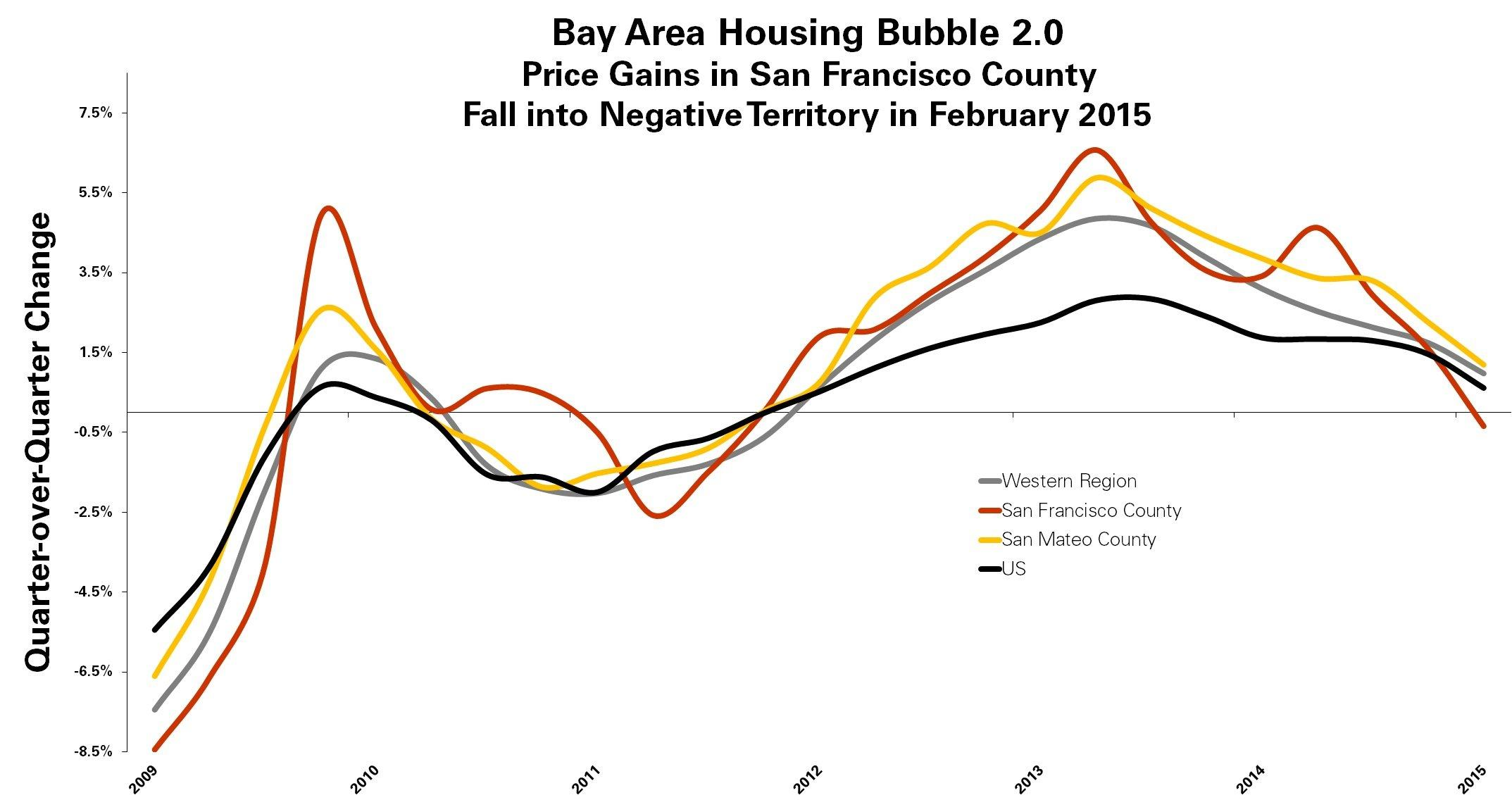 the housing bubble on the market of ontario The real estate market  globe editorial: the housing bubble is leaking air, but  it's just a start  ownership taxes in british columbia and ontario, the tightening  of mortgage eligibility and other  but the effective response to our real-estate  bubble provides cause for optimism that governments can do more.