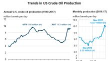 Forecast: US Crude Oil Production Will Rise 15% in 2018