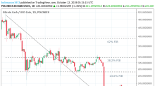 Bitcoin Cash – ABC, Litecoin and Ripple Daily Analysis – 12/10/19