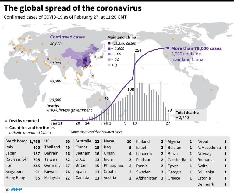 The global spread of the coronavirus (AFP Photo/John SAEKI)
