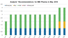 What Led to MEI Pharma Stock's 55% Rise Last Week?