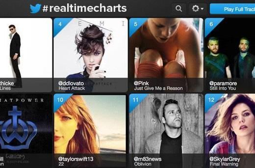 Twitter and Billboard team up for real-time tune-tracking charts