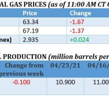 Oil Prices Pull Back After A Big Week