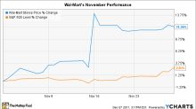 Why Wal-Mart Stock Gained 11% in November