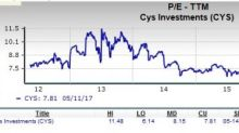 Should Value Investors Pick CYS Investments (CYS) Stock?