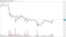 Market Wrap: Bitcoin Traders Expect Big Move as Volatility Plummets