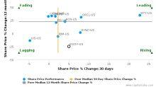 NIC, Inc. breached its 50 day moving average in a Bullish Manner : EGOV-US : September 15, 2017