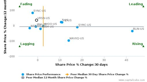 VeriSign, Inc. breached its 50 day moving average in a Bearish Manner : VRSN-US : July 6, 2016