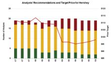 Hershey: What Wall Street Recommends