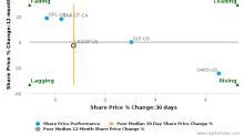 Land Securities Group Plc breached its 50 day moving average in a Bearish Manner : LSGOF-US : September 21, 2017