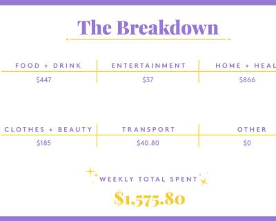 A Week In Boston, MA, On A $450,000 Joint Income